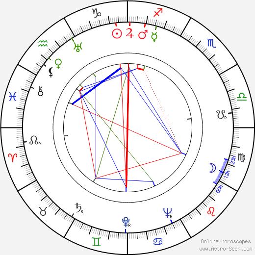 Теуво Аура Teuvo Aura день рождения гороскоп, Teuvo Aura Натальная карта онлайн