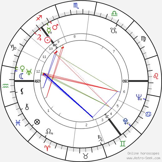 Турбьёрн Эгнер Thorbjørn Egner день рождения гороскоп, Thorbjørn Egner Натальная карта онлайн