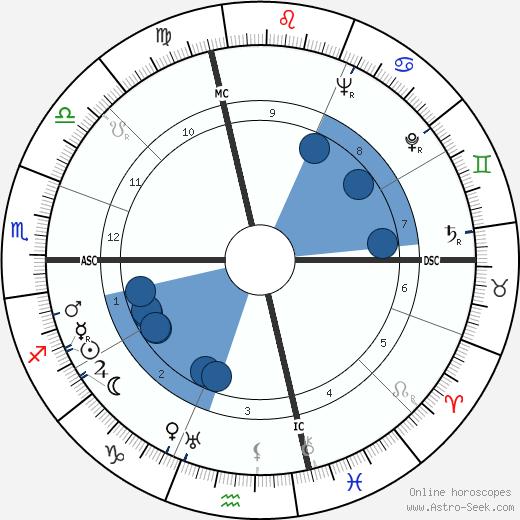 Tip O'Neill wikipedia, horoscope, astrology, instagram