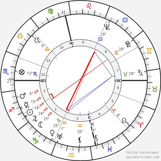 Tip O'Neill birth chart, biography, wikipedia 2019, 2020