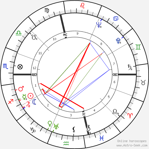 Tip O'Neill astro natal birth chart, Tip O'Neill horoscope, astrology