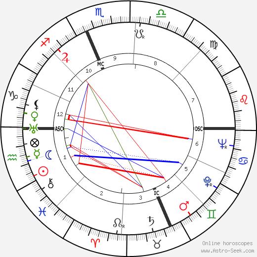 Андре Нортон Andre Norton день рождения гороскоп, Andre Norton Натальная карта онлайн