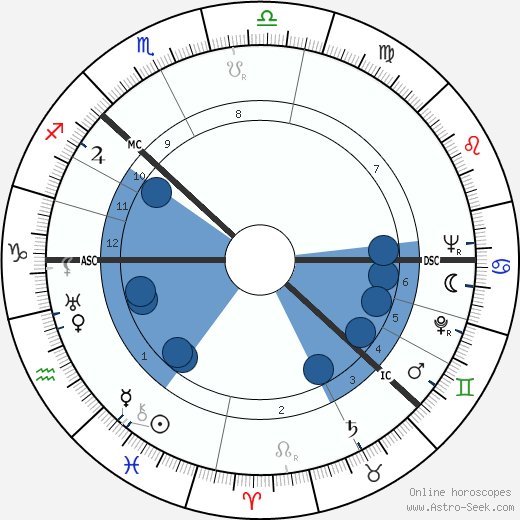 Bertil Gustaf Oskar Carl Eugén wikipedia, horoscope, astrology, instagram