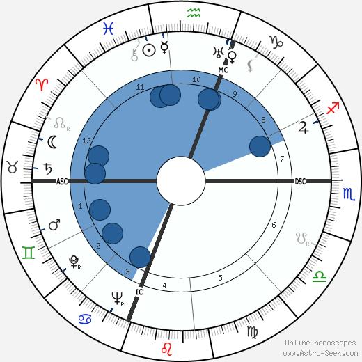 Carmelo Buonocuore wikipedia, horoscope, astrology, instagram