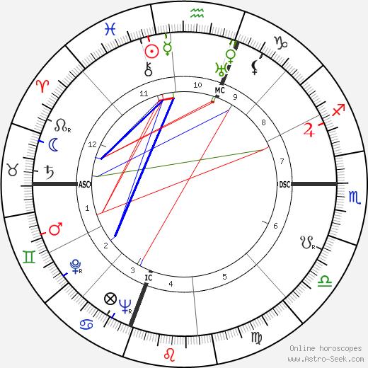 Carmelo Buonocuore день рождения гороскоп, Carmelo Buonocuore Натальная карта онлайн