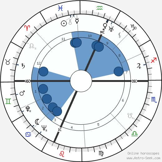 Clara Petacci wikipedia, horoscope, astrology, instagram
