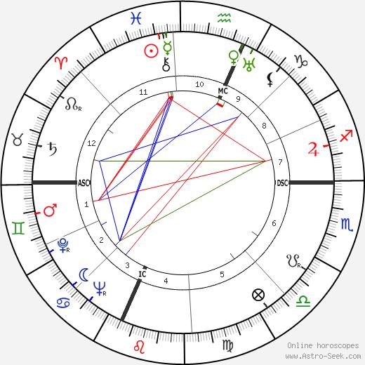 Clara Petacci tema natale, oroscopo, Clara Petacci oroscopi gratuiti, astrologia