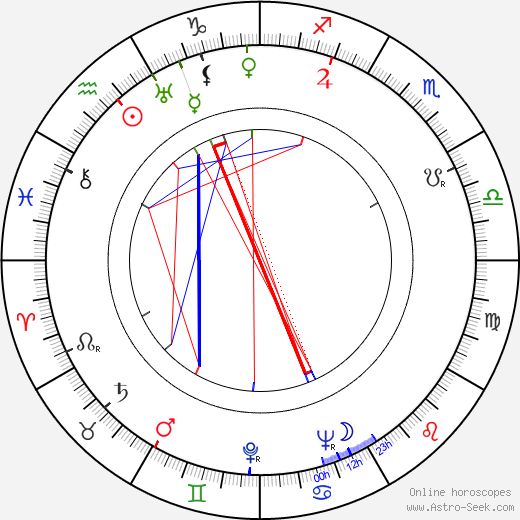 Clete Roberts birth chart, Clete Roberts astro natal horoscope, astrology