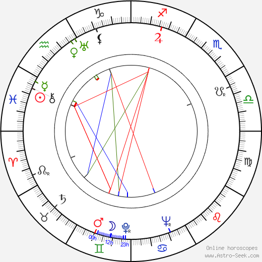 Дэйн Кларк Dane Clark день рождения гороскоп, Dane Clark Натальная карта онлайн