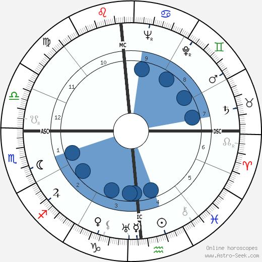 Dutch Dietz wikipedia, horoscope, astrology, instagram