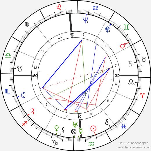Dutch Dietz birth chart, Dutch Dietz astro natal horoscope, astrology