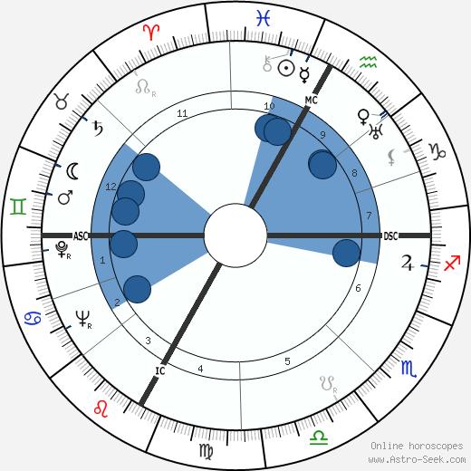 Emile Allais wikipedia, horoscope, astrology, instagram