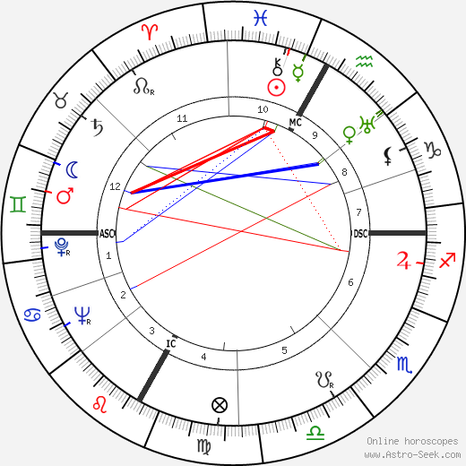 Emile Allais tema natale, oroscopo, Emile Allais oroscopi gratuiti, astrologia