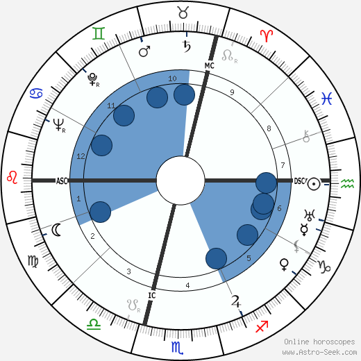 Erich Leinsdorf wikipedia, horoscope, astrology, instagram