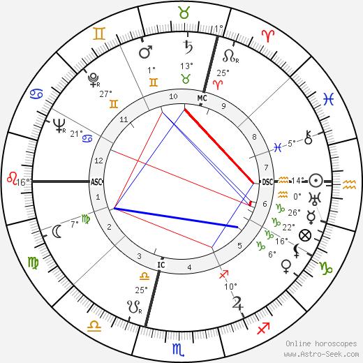 Erich Leinsdorf birth chart, biography, wikipedia 2020, 2021