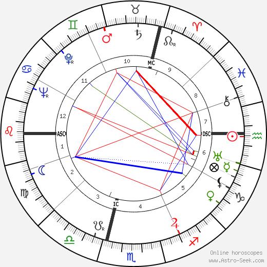 Erich Leinsdorf birth chart, Erich Leinsdorf astro natal horoscope, astrology