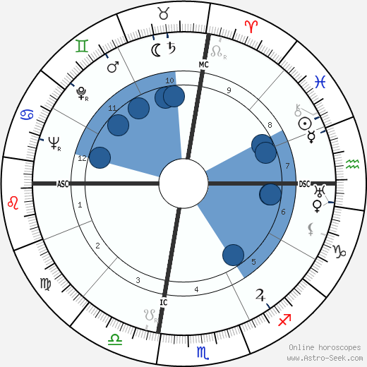 Esteban de Sanlúcar horoscope, astrology, sign, zodiac, instagram