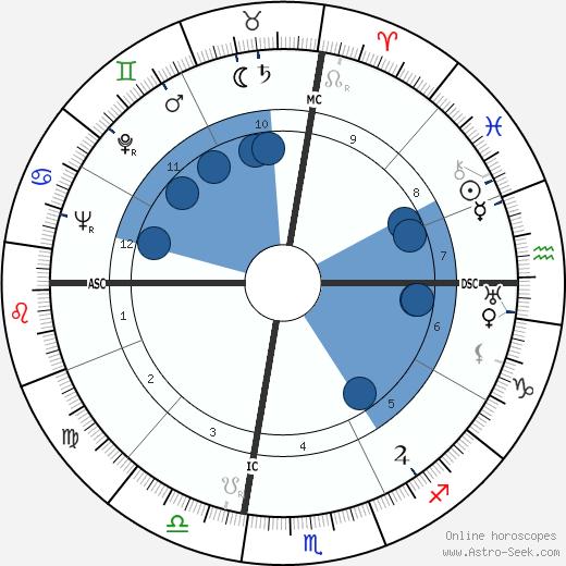 Esteban de Sanlúcar wikipedia, horoscope, astrology, instagram