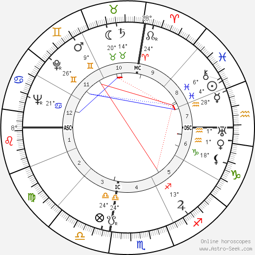 Esteban de Sanlúcar birth chart, biography, wikipedia 2016, 2017