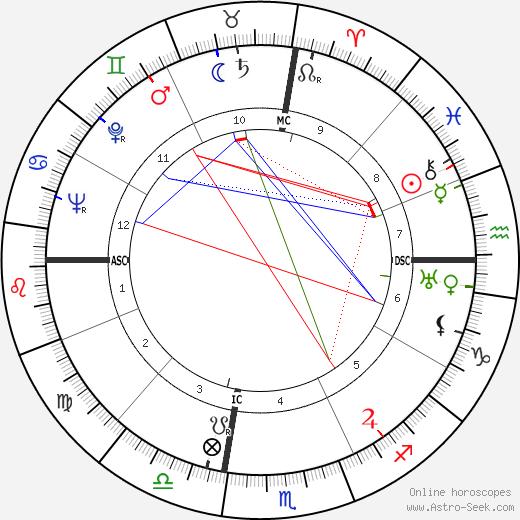 Esteban de Sanlúcar astro natal birth chart, Esteban de Sanlúcar horoscope, astrology