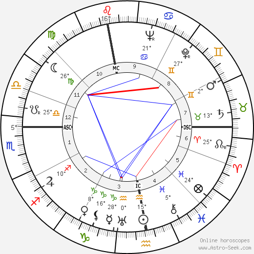 Eva Braun birth chart, biography, wikipedia 2018, 2019