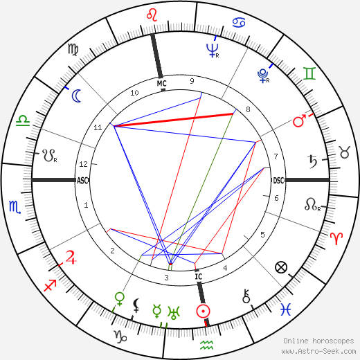 Eva Braun astro natal birth chart, Eva Braun horoscope, astrology