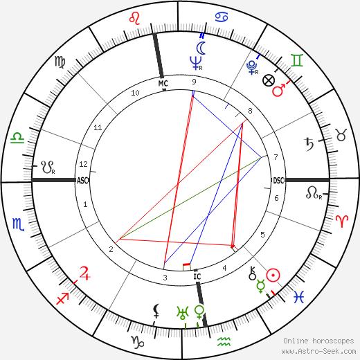 Gérard Blitz tema natale, oroscopo, Gérard Blitz oroscopi gratuiti, astrologia