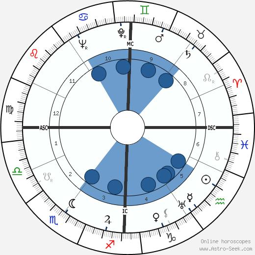 Ginette Leclerc wikipedia, horoscope, astrology, instagram