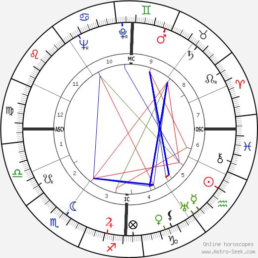 Ginette Leclerc tema natale, oroscopo, Ginette Leclerc oroscopi gratuiti, astrologia