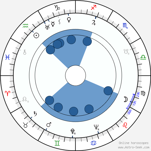 Gyula Macskássy wikipedia, horoscope, astrology, instagram