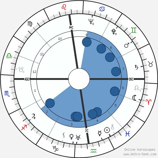Henry Bernard wikipedia, horoscope, astrology, instagram