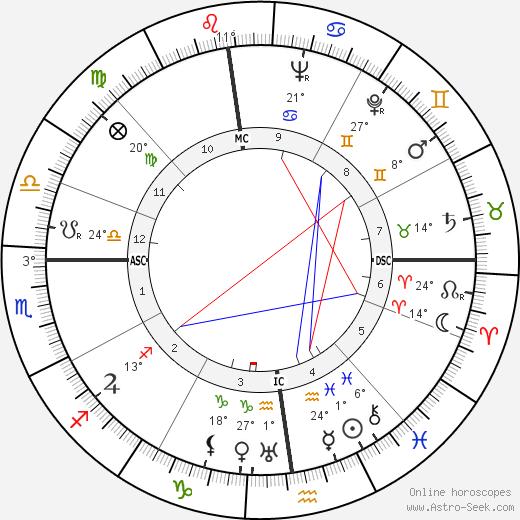 Henry Bernard birth chart, biography, wikipedia 2018, 2019