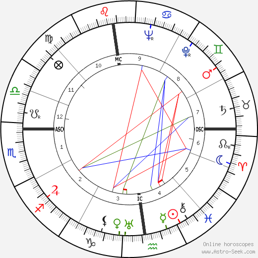Henry Bernard день рождения гороскоп, Henry Bernard Натальная карта онлайн
