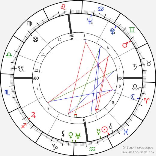 Henry Bernard astro natal birth chart, Henry Bernard horoscope, astrology