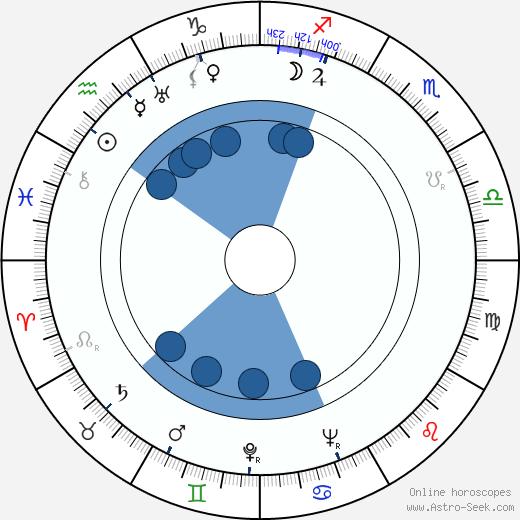 Ilias Glykofridis wikipedia, horoscope, astrology, instagram
