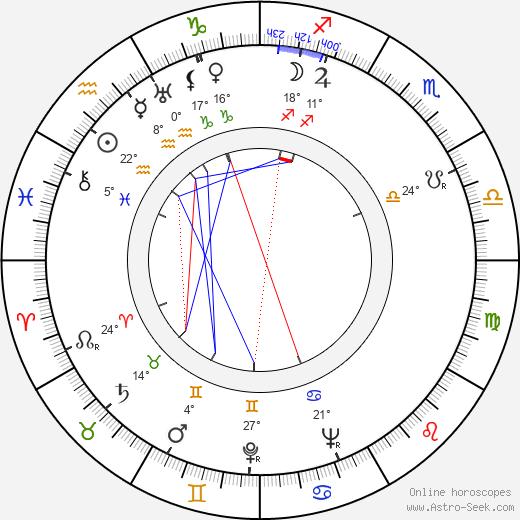 Ilias Glykofridis birth chart, biography, wikipedia 2018, 2019