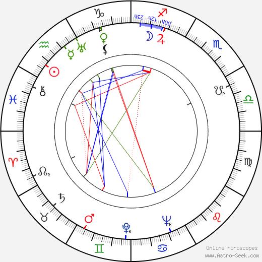 Ilias Glykofridis astro natal birth chart, Ilias Glykofridis horoscope, astrology