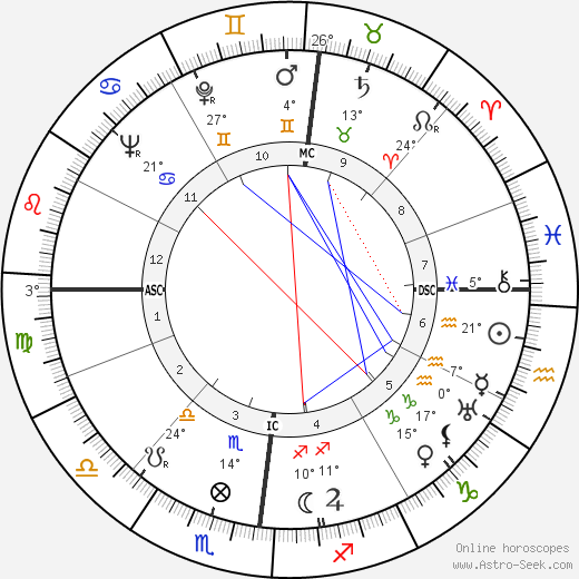 Jacques Corrèze birth chart, biography, wikipedia 2019, 2020