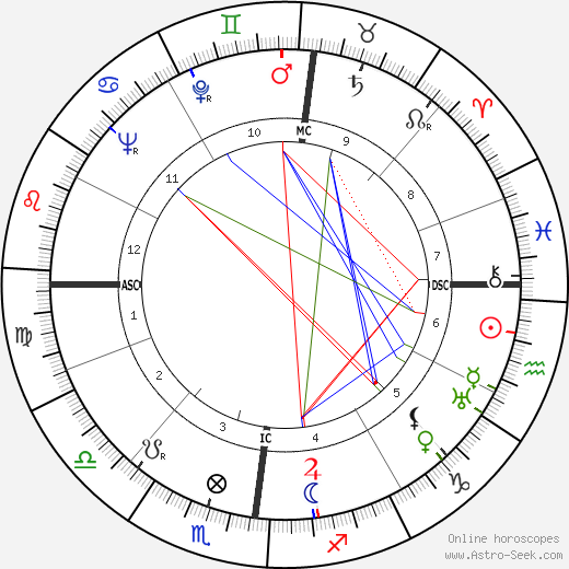 Jacques Corrèze birth chart, Jacques Corrèze astro natal horoscope, astrology