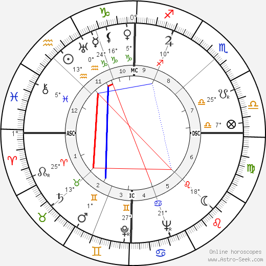 Jacques Soustelle birth chart, biography, wikipedia 2018, 2019