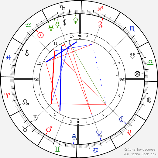 Jacques Soustelle astro natal birth chart, Jacques Soustelle horoscope, astrology