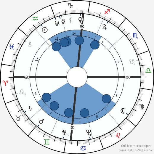Jean Herold-Paquis wikipedia, horoscope, astrology, instagram