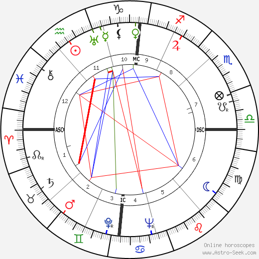 Jean Herold-Paquis birth chart, Jean Herold-Paquis astro natal horoscope, astrology