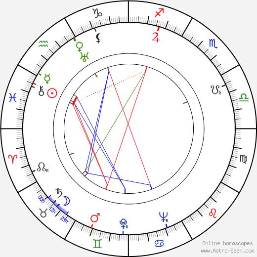 Jiří Trnka astro natal birth chart, Jiří Trnka horoscope, astrology