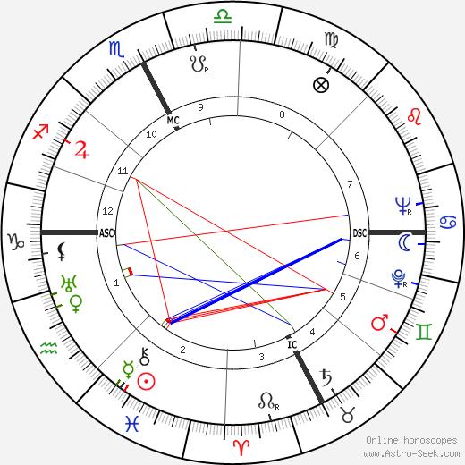 John Amore tema natale, oroscopo, John Amore oroscopi gratuiti, astrologia