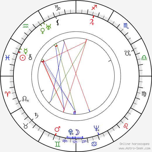 Karel Svoboda birth chart, Karel Svoboda astro natal horoscope, astrology