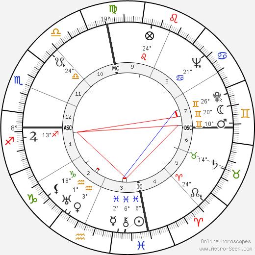 Lawrence Durrell birth chart, biography, wikipedia 2019, 2020