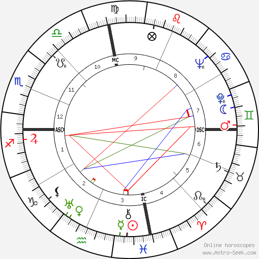 Lawrence Durrell birth chart, Lawrence Durrell astro natal horoscope, astrology