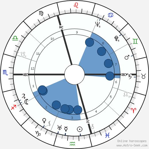 Lycette Darsonval wikipedia, horoscope, astrology, instagram
