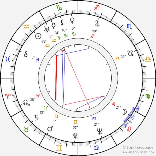 Mary Carlisle birth chart, biography, wikipedia 2019, 2020